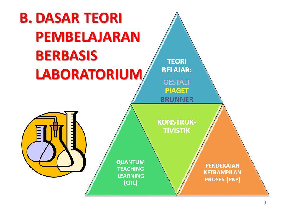 TEORI BELAJAR: GESTALT PIAGET BRUNNER QUANTUM TEACHING LEARNING (QTL) KONSTRUK- TIVISTIK PENDEKATAN KETRAMPILAN PROSES (PKP) B.DASAR TEORI PEMBELAJARA