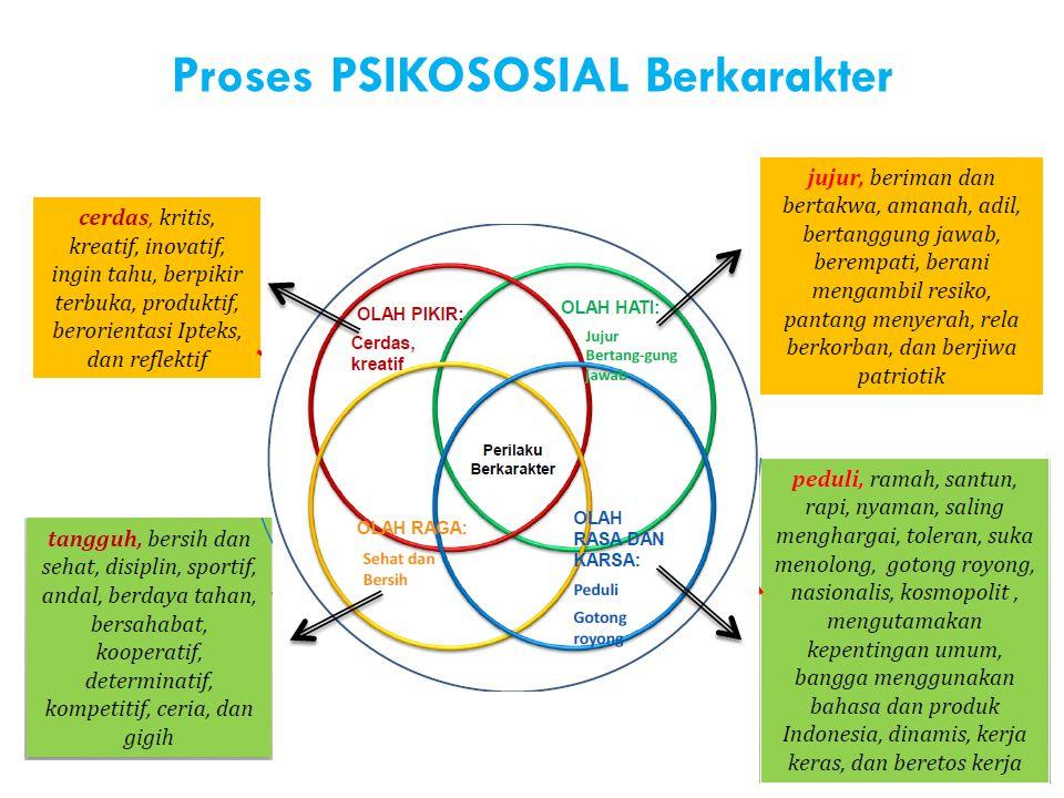 Proses PSIKOSOSIAL Berkarakter