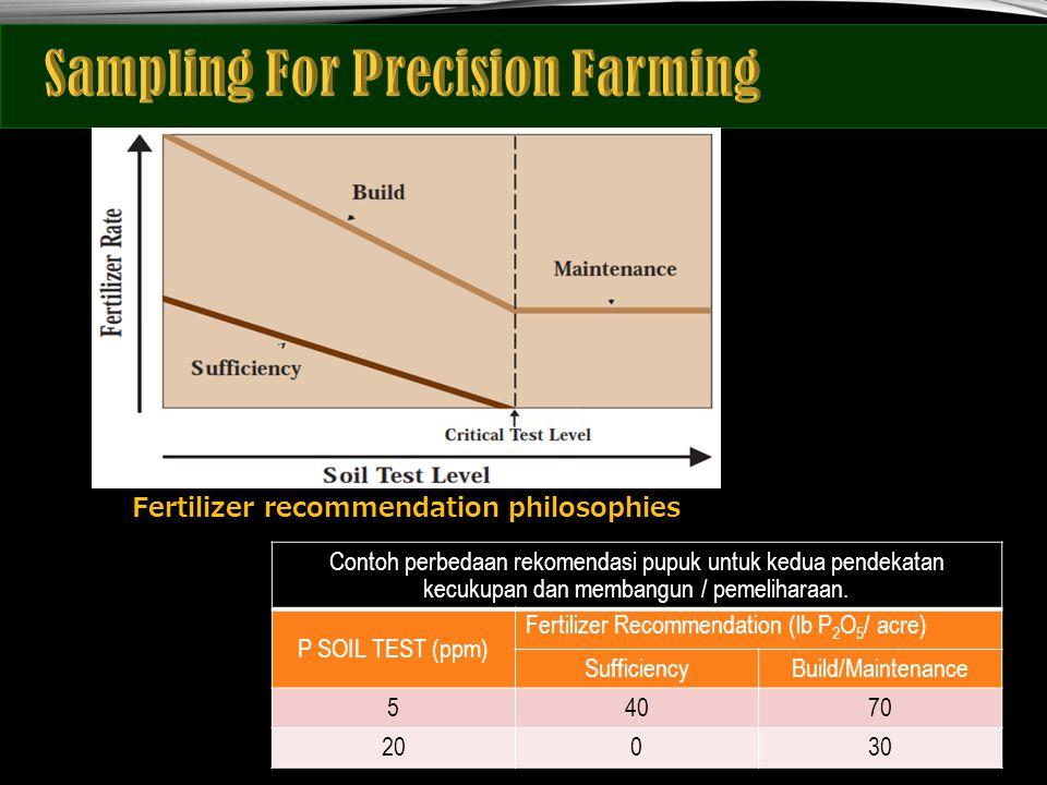 Fertilizer recommendation philosophies Contoh perbedaan rekomendasi pupuk untuk kedua pendekatan kecukupan dan membangun / pemeliharaan. P SOIL TEST (