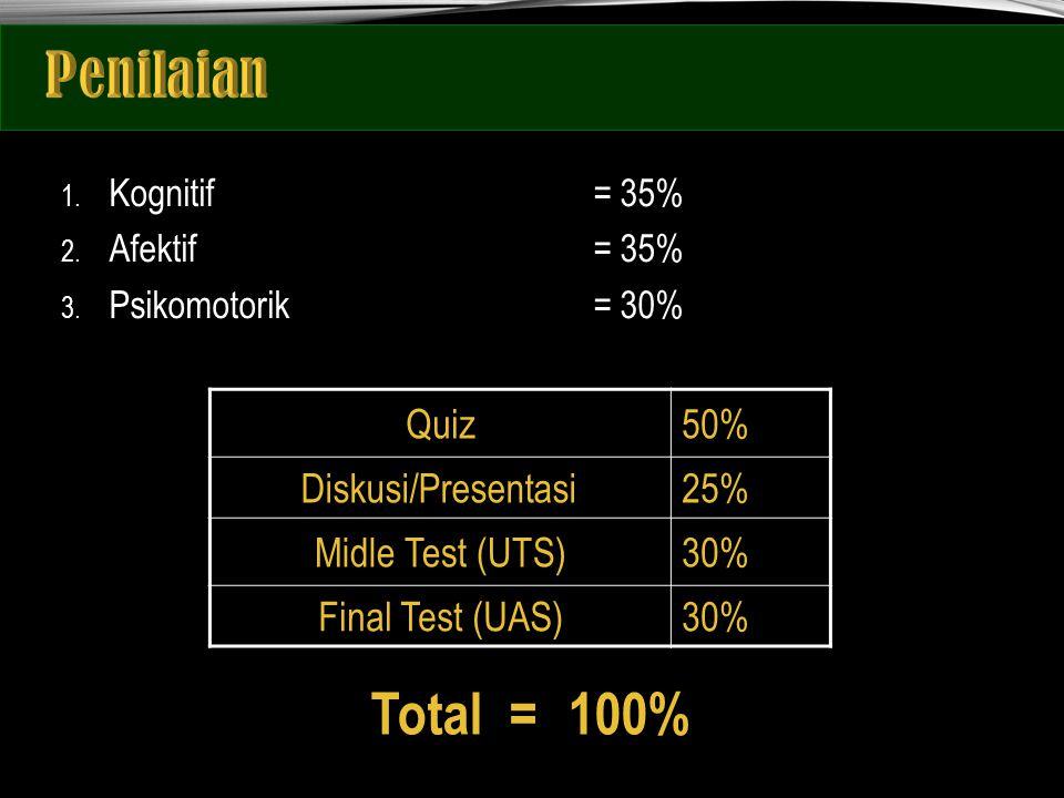1. Kognitif= 35% 2. Afektif= 35% 3. Psikomotorik= 30% Quiz50% Diskusi/Presentasi25% Midle Test (UTS)30% Final Test (UAS)30% Total = 100%