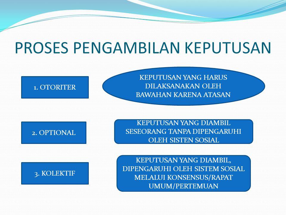 PROSES PENGAMBILAN KEPUTUSAN 2.OPTIONAL 1. OTORITER 3.