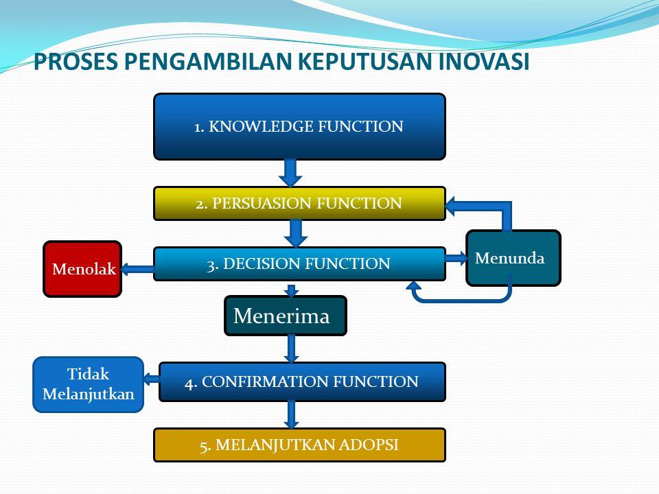 PROSES PENGAMBILAN KEPUTUSAN INOVASI 1.KNOWLEDGE FUNCTION 2.