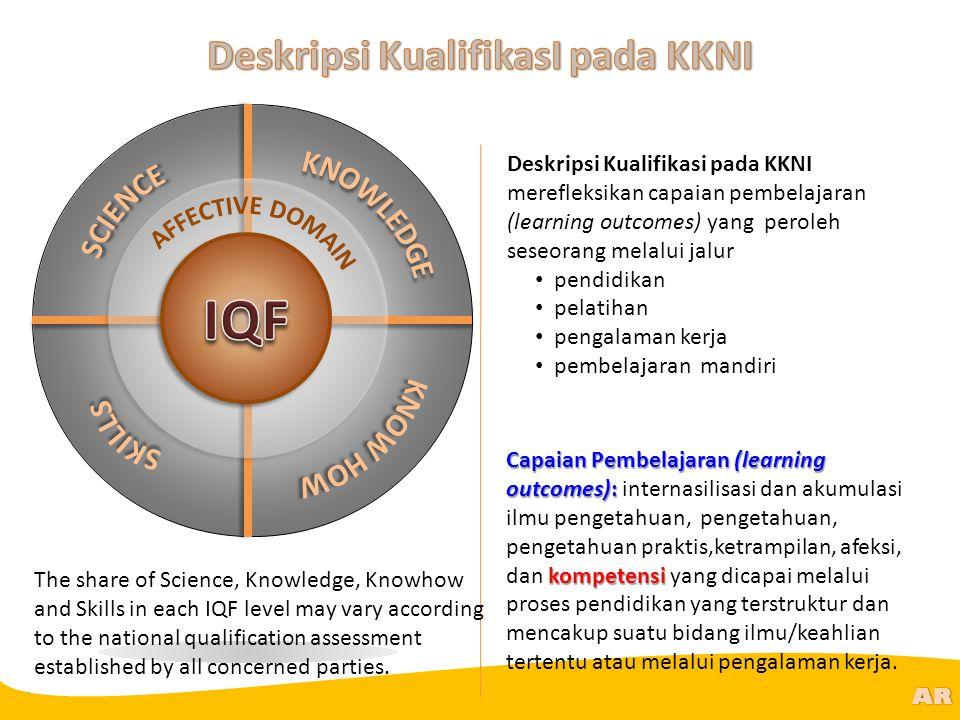 @R AR Capaian Pembelajaran (learning outcomes): kompetensi Capaian Pembelajaran (learning outcomes): internasilisasi dan akumulasi ilmu pengetahuan, p