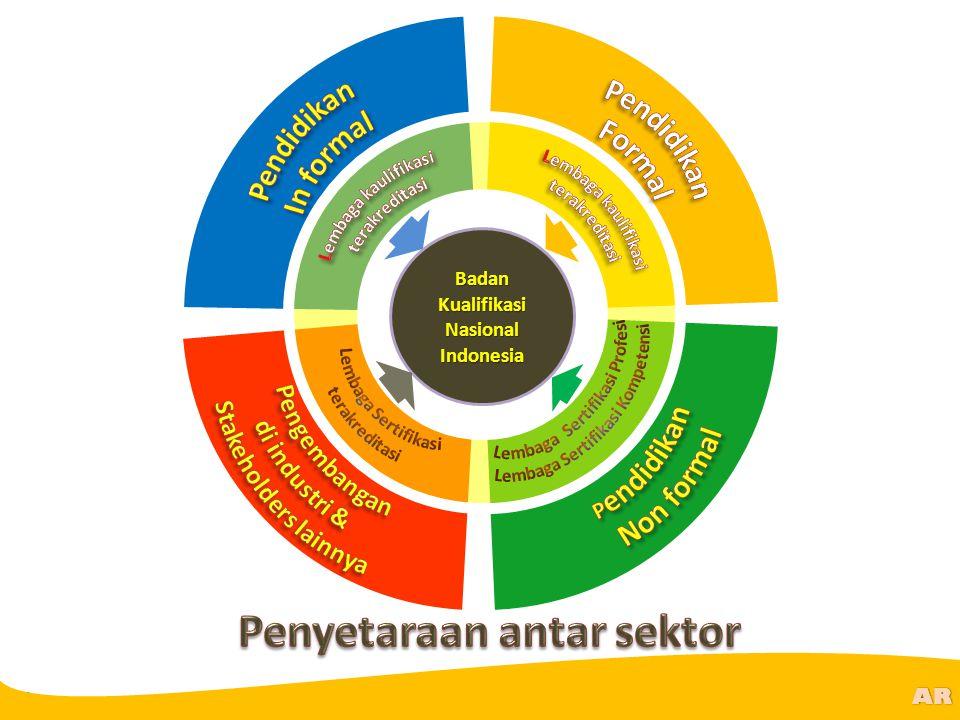 @R AR Badan Kualifikasi Nasional Indonesia
