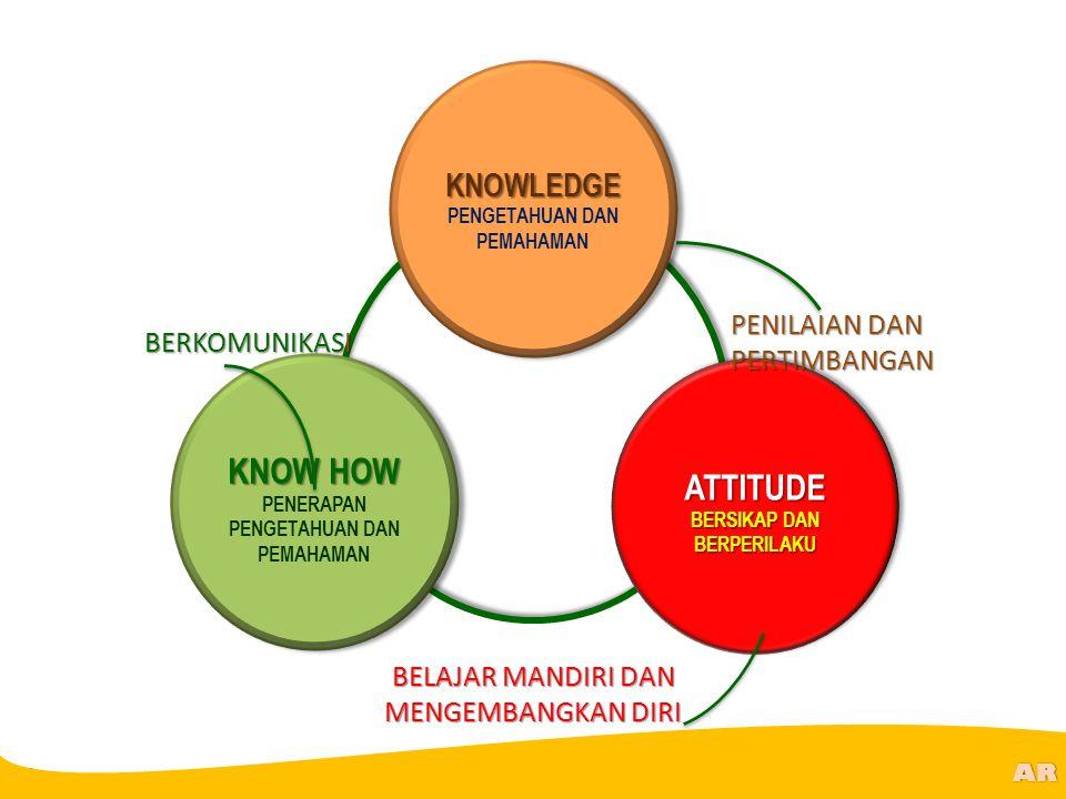 @R AR KNOWLEDGE PENGETAHUAN DAN PEMAHAMANKNOWLEDGE KNOW HOW PENERAPAN PENGETAHUAN DAN PEMAHAMAN KNOW HOW PENERAPAN PENGETAHUAN DAN PEMAHAMANATTITUDE B