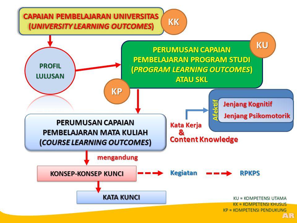 @R AR KATA KUNCI KONSEP-KONSEP KUNCI mengandung Content Knowledge Kata Kerja Jenjang Kognitif Jenjang Psikomotorik Afektif & Kegiatan PERUMUSAN CAPAIA
