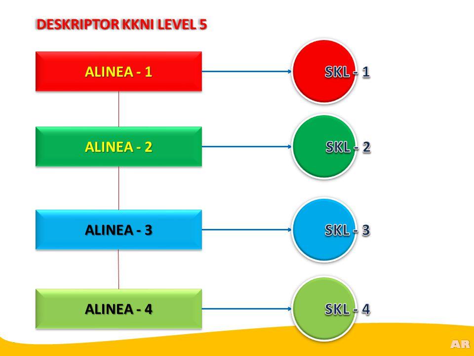 @R AR ALINEA - 1 ALINEA - 2 ALINEA - 3 ALINEA - 4 DESKRIPTOR KKNI LEVEL 5