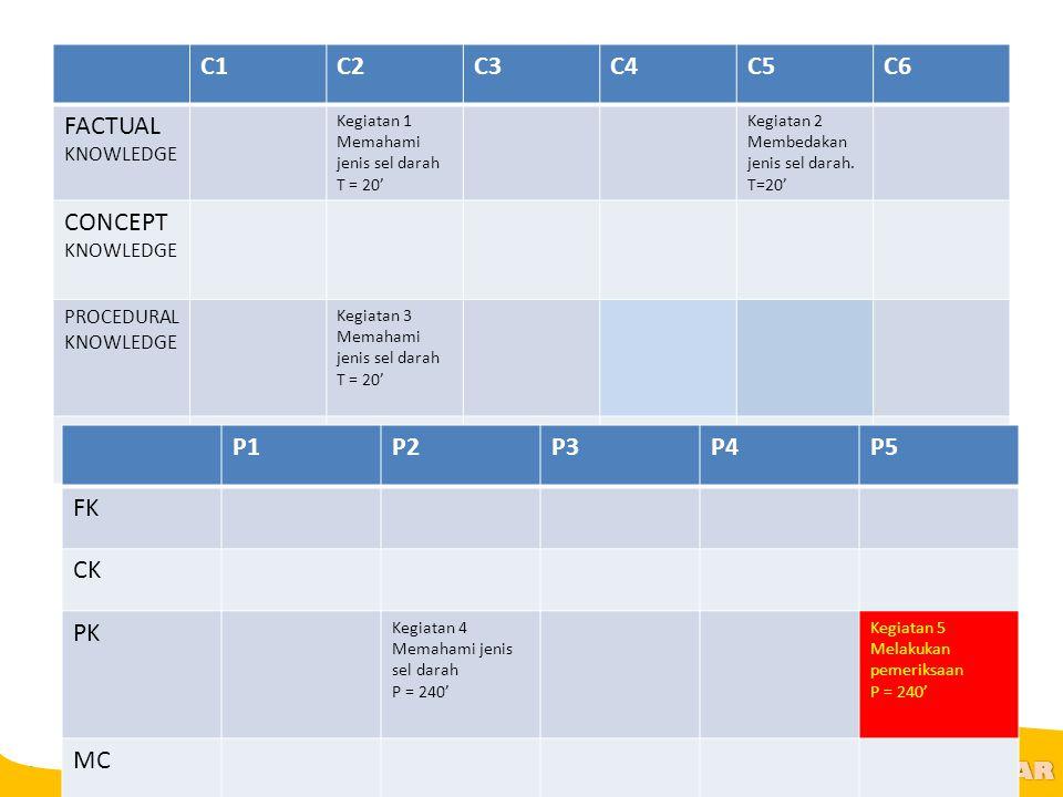 @R AR C1C2C3C4C5C6 FACTUAL KNOWLEDGE Kegiatan 1 Memahami jenis sel darah T = 20' Kegiatan 2 Membedakan jenis sel darah. T=20' CONCEPT KNOWLEDGE PROCED