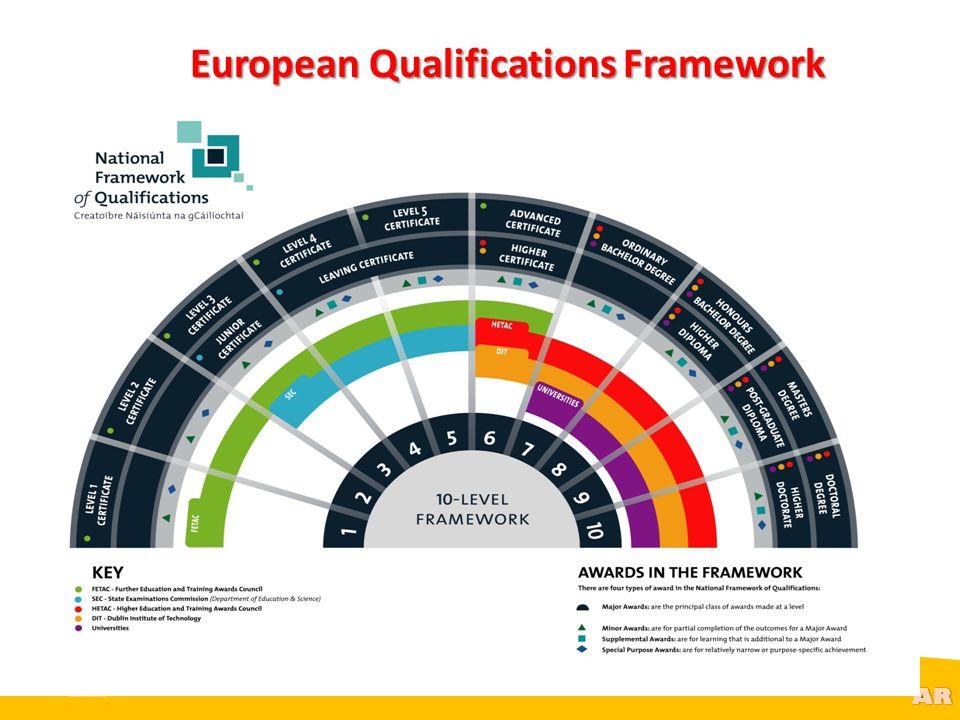 @R AR European Qualifications Framework