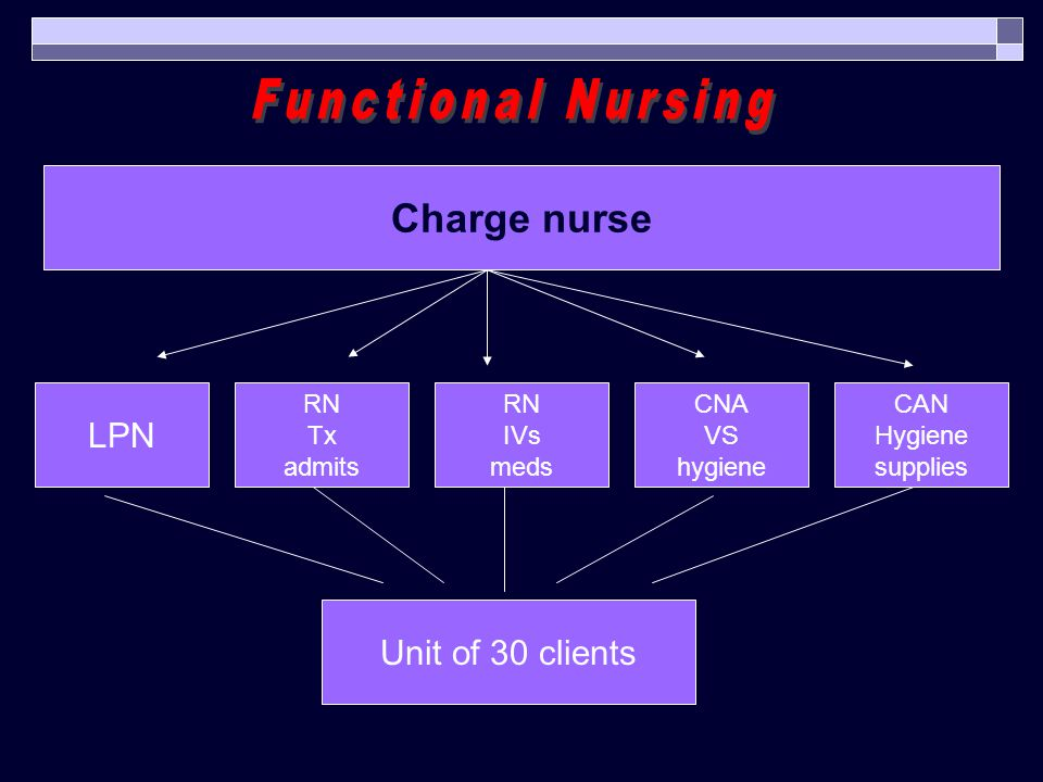 Charge nurse RN Tx admits LPN RN IVs meds CNA VS hygiene CAN Hygiene supplies Unit of 30 clients