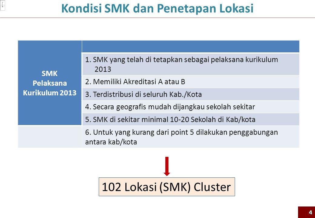 SMK Pelaksana Kurikulum 2013 1. SMK yang telah di tetapkan sebagai pelaksana kurikulum 2013 2. Memiliki Akreditasi A atau B 3. Terdistribusi di seluru
