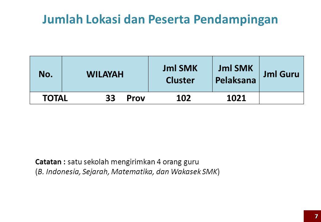 No. WILAYAH Jml SMK Cluster Jml SMK Pelaksana Jml Guru TOTAL 33 Prov 102 1021 Catatan : satu sekolah mengirimkan 4 orang guru (B. Indonesia, Sejarah,