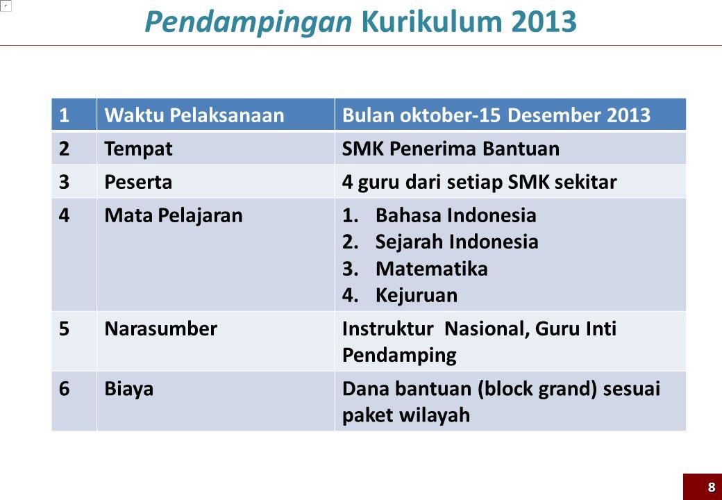 Pendampingan Kurikulum 2013 1Waktu PelaksanaanBulan oktober-15 Desember 2013 2TempatSMK Penerima Bantuan 3Peserta4 guru dari setiap SMK sekitar 4Mata