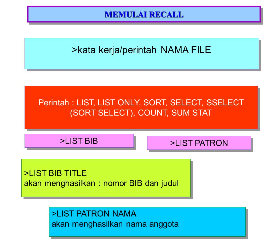 Untuk mengetahui DICTIONARY ketik : >SORT ONLY DICT PATRON >SORT ONLY DICT BIB >SORT ONLY DICT HOLDINGS >SORT ONLY DICT CIRC.OUT