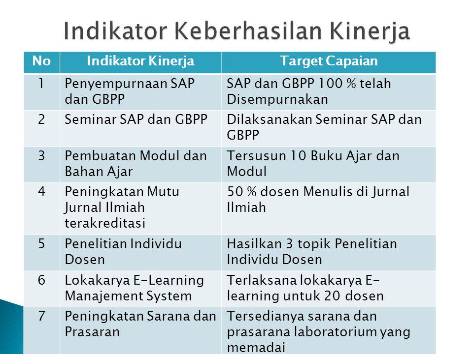 NoIndikator KinerjaTarget Capaian 1Penyempurnaan SAP dan GBPP SAP dan GBPP 100 % telah Disempurnakan 2Seminar SAP dan GBPPDilaksanakan Seminar SAP dan