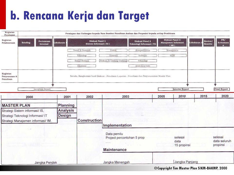  Copyright Tim Master Plan SIKM-BAKMP, 2000 b. Rencana Kerja dan Target