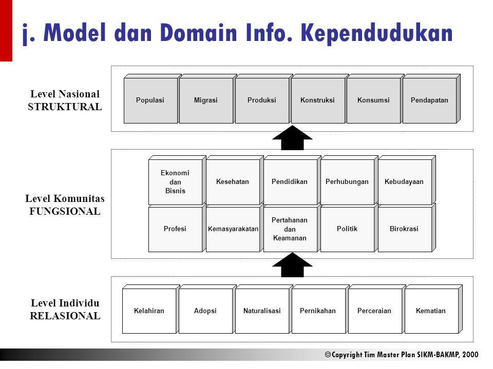  Copyright Tim Master Plan SIKM-BAKMP, 2000 j. Model dan Domain Info. Kependudukan KelahiranAdopsiNaturalisasiPernikahanPerceraianKematian Profesi Ke