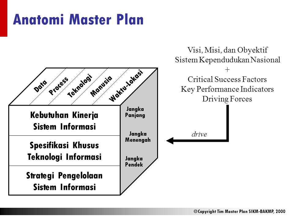  Copyright Tim Master Plan SIKM-BAKMP, 2000 Anatomi Master Plan Kebutuhan Kinerja Sistem Informasi Spesifikasi Khusus Teknologi Informasi Strategi Pe