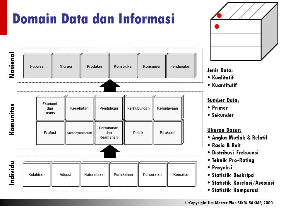  Copyright Tim Master Plan SIKM-BAKMP, 2000 Domain Data dan Informasi KelahiranAdopsiNaturalisasiPernikahanPerceraianKematian Profesi Kemasyarakatan