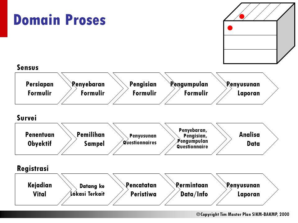  Copyright Tim Master Plan SIKM-BAKMP, 2000 Domain Proses Persiapan Formulir Penyebaran Formulir Sensus Penyusunan Laporan Pengisian Formulir Pengump