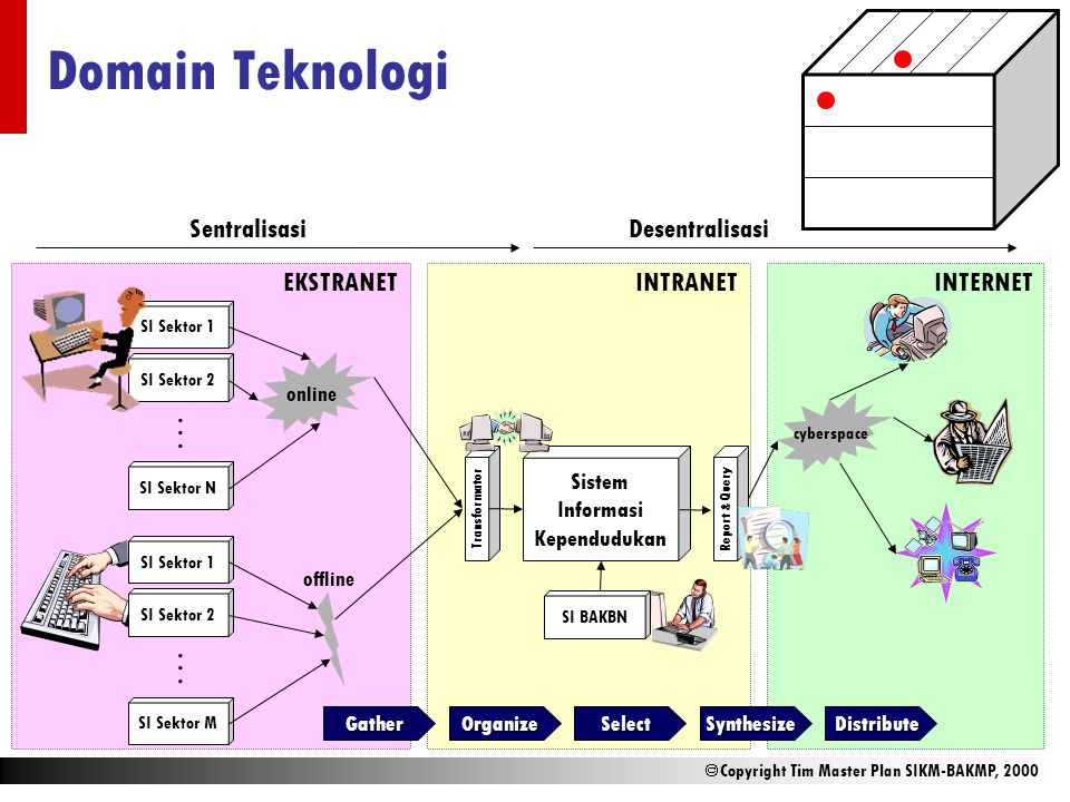  Copyright Tim Master Plan SIKM-BAKMP, 2000 Domain Teknologi SI Sektor 1 SI Sektor 2 SI Sektor N...... SI Sektor 1 SI Sektor 2 SI Sektor M...... Sist