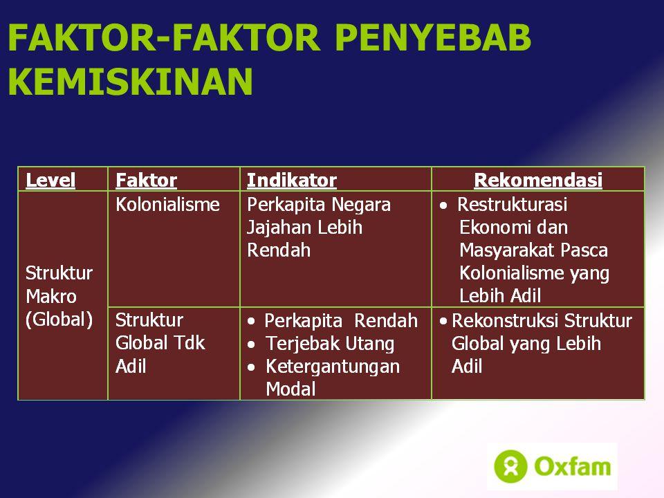 FAKTOR-FAKTOR PENYEBAB KEMISKINAN