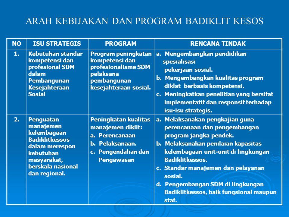 ARAH KEBIJAKAN DAN PROGRAM BADIKLIT KESOS NOISU STRATEGISPROGRAMRENCANA TINDAK 1.Kebutuhan standar kompetensi dan profesional SDM dalam Pembangunan Ke