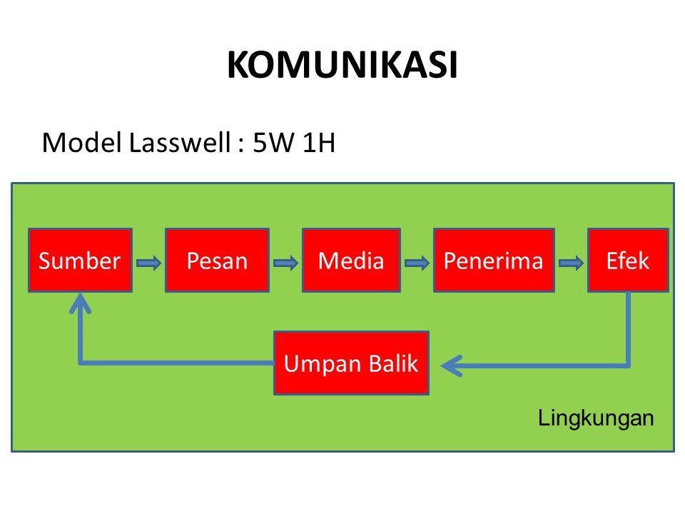 KOMUNIKASI Model Lasswell : 5W 1H SumberPesanMediaPenerimaEfek Lingkungan Umpan Balik