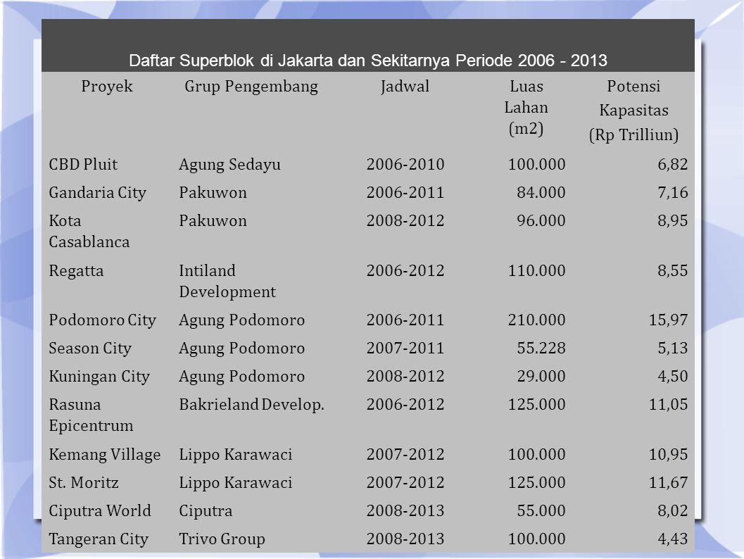 Daftar Superblok di Jakarta dan Sekitarnya Periode 2006 - 2013 ProyekGrup PengembangJadwal Luas Lahan (m2) Potensi Kapasitas (Rp Trilliun) CBD PluitAgung Sedayu2006-2010100.0006,82 Gandaria CityPakuwon2006-201184.0007,16 Kota Casablanca Pakuwon2008-201296.0008,95 Regatta Intiland Development 2006-2012110.0008,55 Podomoro CityAgung Podomoro2006-2011210.00015,97 Season CityAgung Podomoro2007-201155.2285,13 Kuningan CityAgung Podomoro2008-201229.0004,50 Rasuna Epicentrum Bakrieland Develop.2006-2012125.00011,05 Kemang VillageLippo Karawaci2007-2012100.00010,95 St.
