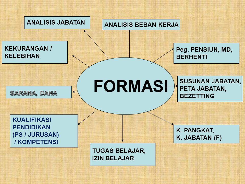 PROGRAM TINGKAT MIKRO (2010 – 2014) Reformasi Birokrasi A.