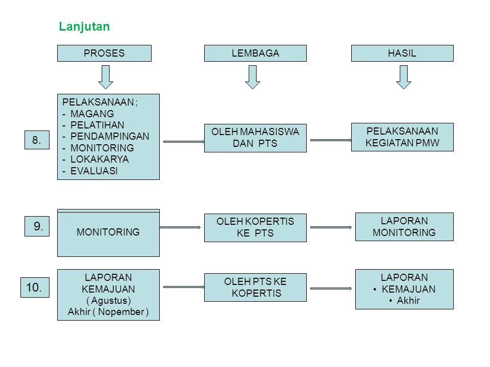 Lanjutan PROSESLEMBAGAHASIL PELAKSANAAN ; - MAGANG - PELATIHAN - PENDAMPINGAN - MONITORING - LOKAKARYA - EVALUASI OLEH MAHASISWA DAN PTS PELAKSANAAN KEGIATAN PMW 8.