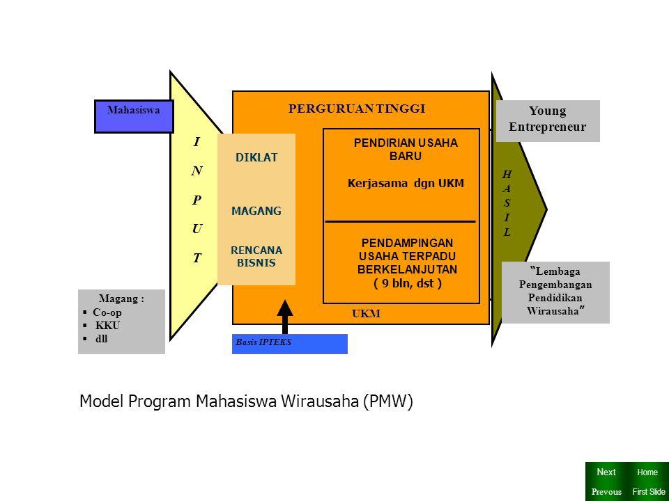 INPUTINPUT PENDAMPINGAN USAHA TERPADU BERKELANJUTAN ( 9 bln, dst ) PERGURUAN TINGGI PENDIRIAN USAHA BARU Kerjasama dgn UKM HASILHASIL Young Entrepreneur Lembaga Pengembangan Pendidikan Wirausaha Basis IPTEKS UKM Mahasiswa Magang :  Co-op  KKU  dll Model Program Mahasiswa Wirausaha (PMW) DIKLAT MAGANG RENCANA BISNIS Next First Slide Home Prevous