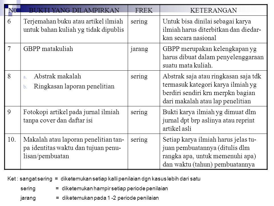 N0BUKTI YANG DILAMPIRKANFREKKETERANGAN 6Terjemahan buku atau artikel ilmiah untuk bahan kuliah yg tidak dipublis seringUntuk bisa dinilai sebagai kary