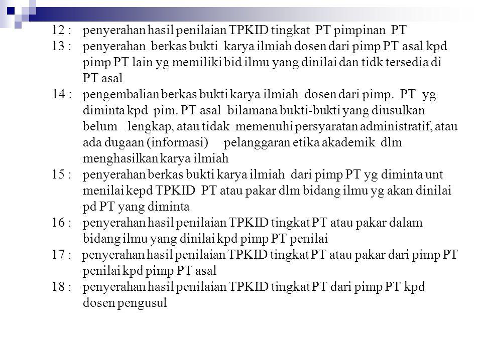 12 : penyerahan hasil penilaian TPKID tingkat PT pimpinan PT 13 : penyerahan berkas bukti karya ilmiah dosen dari pimp PT asal kpd pimp PT lain yg mem