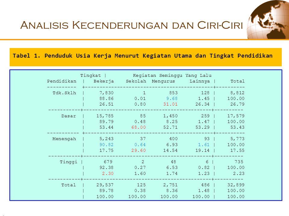 Analisis Kecenderungan dan Ciri-Ciri Tingkat | Kegiatan Seminggu Yang Lalu Pendidikan | Bekerja Sekolah Mengurus Lainnya | Total ---------- +--------------------------------------------+---------- Tdk.Sklh | 7,830 1 853 128 | 8,812 | 88.86 0.01 9.68 1.45 | 100.00 | 26.51 0.80 31.01 26.34 | 26.79 -----------+--------------------------------------------+---------- Dasar | 15,785 85 1,450 259 | 17,579 | 89.79 0.48 8.25 1.47 | 100.00 | 53.44 68.00 52.71 53.29 | 53.43 ----------- +--------------------------------------------+---------- Menengah | 5,243 37 400 93 | 5,773 | 90.82 0.64 6.93 1.61 | 100.00 | 17.75 29.60 14.54 19.14 | 17.55 -----------+--------------------------------------------+---------- Tinggi | 679 2 48 6 | 735 | 92.38 0.27 6.53 0.82 | 100.00 | 2.30 1.60 1.74 1.23 | 2.23 -----------+--------------------------------------------+---------- Total | 29,537 125 2,751 486 | 32,899 | 89.78 0.38 8.36 1.48 | 100.00 | 100.00 100.00 100.00 100.00 | 100.00 Tabel 1.