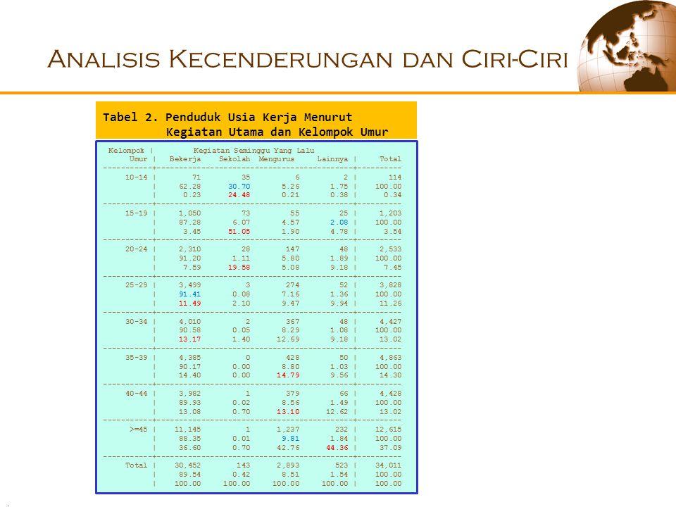 Analisis Kecenderungan dan Ciri-Ciri Kelompok | Kegiatan Seminggu Yang Lalu Umur | Bekerja Sekolah Mengurus Lainnya | Total -----------+--------------------------------------------+---------- 10-14 | 71 35 6 2 | 114 | 62.28 30.70 5.26 1.75 | 100.00 | 0.23 24.48 0.21 0.38 | 0.34 -----------+--------------------------------------------+---------- 15-19 | 1,050 73 55 25 | 1,203 | 87.28 6.07 4.57 2.08 | 100.00 | 3.45 51.05 1.90 4.78 | 3.54 -----------+--------------------------------------------+---------- 20-24 | 2,310 28 147 48 | 2,533 | 91.20 1.11 5.80 1.89 | 100.00 | 7.59 19.58 5.08 9.18 | 7.45 -----------+--------------------------------------------+---------- 25-29 | 3,499 3 274 52 | 3,828 | 91.41 0.08 7.16 1.36 | 100.00 | 11.49 2.10 9.47 9.94 | 11.26 -----------+--------------------------------------------+---------- 30-34 | 4,010 2 367 48 | 4,427 | 90.58 0.05 8.29 1.08 | 100.00 | 13.17 1.40 12.69 9.18 | 13.02 -----------+--------------------------------------------+---------- 35-39 | 4,385 0 428 50 | 4,863 | 90.17 0.00 8.80 1.03 | 100.00 | 14.40 0.00 14.79 9.56 | 14.30 -----------+--------------------------------------------+---------- 40-44 | 3,982 1 379 66 | 4,428 | 89.93 0.02 8.56 1.49 | 100.00 | 13.08 0.70 13.10 12.62 | 13.02 -----------+--------------------------------------------+---------- >=45 | 11,145 1 1,237 232 | 12,615 | 88.35 0.01 9.81 1.84 | 100.00 | 36.60 0.70 42.76 44.36 | 37.09 -----------+--------------------------------------------+---------- Total | 30,452 143 2,893 523 | 34,011 | 89.54 0.42 8.51 1.54 | 100.00 | 100.00 100.00 100.00 100.00 | 100.00 Tabel 2.