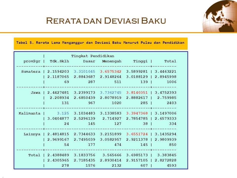 Rerata dan Deviasi Baku Tabel 5.