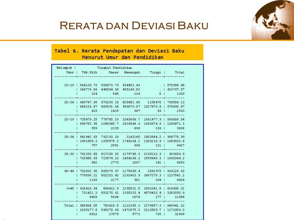 Rerata dan Deviasi Baku Tabel 6.