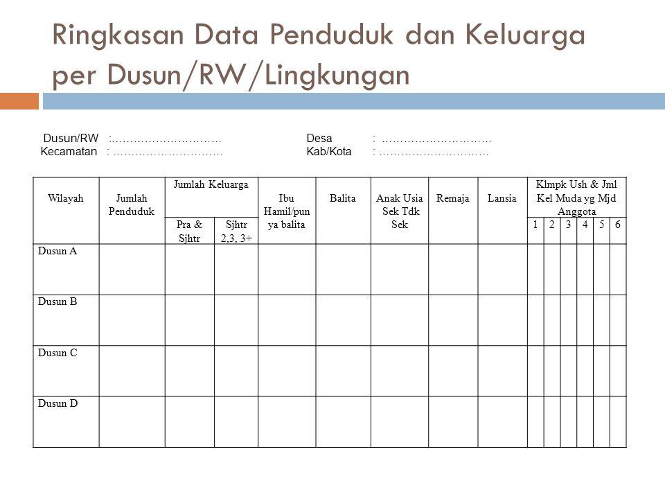 Ringkasan Data Penduduk dan Keluarga per Dusun/RW/Lingkungan WilayahJumlah Penduduk Jumlah Keluarga Ibu Hamil/pun ya balita BalitaAnak Usia Sek Tdk Sek RemajaLansia Klmpk Ush & Jml Kel Muda yg Mjd Anggota Pra & Sjhtr Sjhtr 2,3, 3+ 123456 Dusun A Dusun B Dusun C Dusun D Dusun/RW :…………………………Desa: ………………………… Kecamatan: …………………………Kab/Kota: …………………………