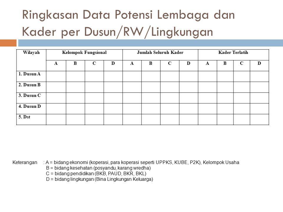 Ringkasan Data Potensi Lembaga dan Kader per Dusun/RW/Lingkungan WilayahKelompok FungsionalJumlah Seluruh KaderKader Terlatih ABCDABCDABCD 1. Dusun A