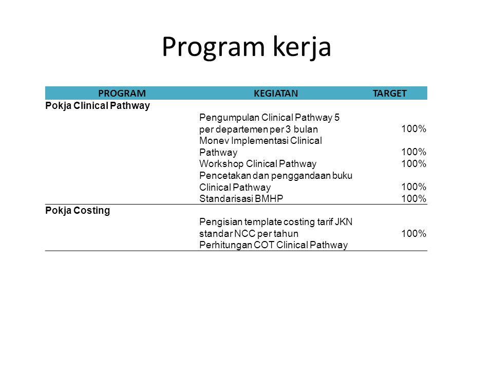 Program kerja PROGRAMKEGIATANTARGET Pokja Clinical Pathway Pengumpulan Clinical Pathway 5 per departemen per 3 bulan100% Monev Implementasi Clinical P