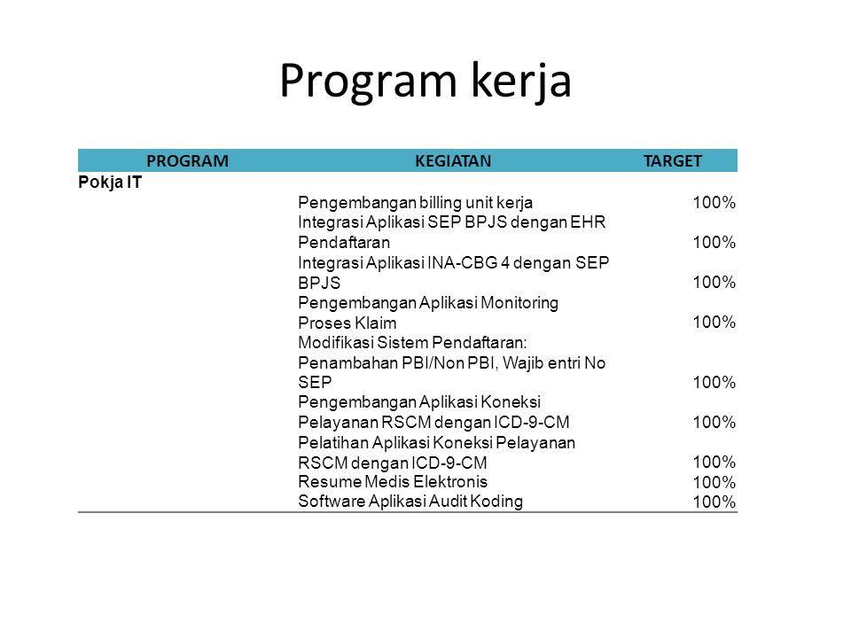 Program kerja PROGRAMKEGIATANTARGET Pokja IT Pengembangan billing unit kerja100% Integrasi Aplikasi SEP BPJS dengan EHR Pendaftaran100% Integrasi Apli