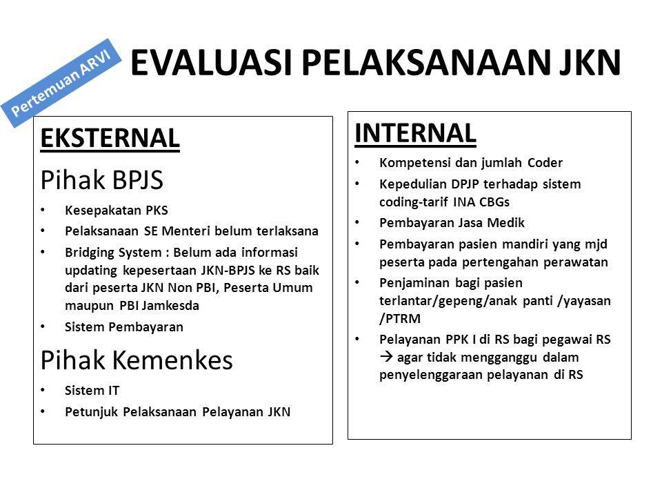 EVALUASI PELAKSANAAN JKN EKSTERNAL Pihak BPJS Kesepakatan PKS Pelaksanaan SE Menteri belum terlaksana Bridging System : Belum ada informasi updating k