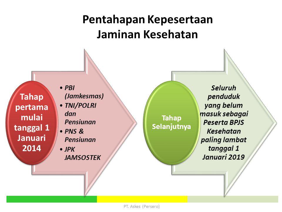 Pentahapan Kepesertaan Jaminan Kesehatan PBI (Jamkesmas) TNI/POLRI dan Pensiunan PNS & Pensiunan JPK JAMSOSTEK Tahap pertama mulai tanggal 1 Januari 2