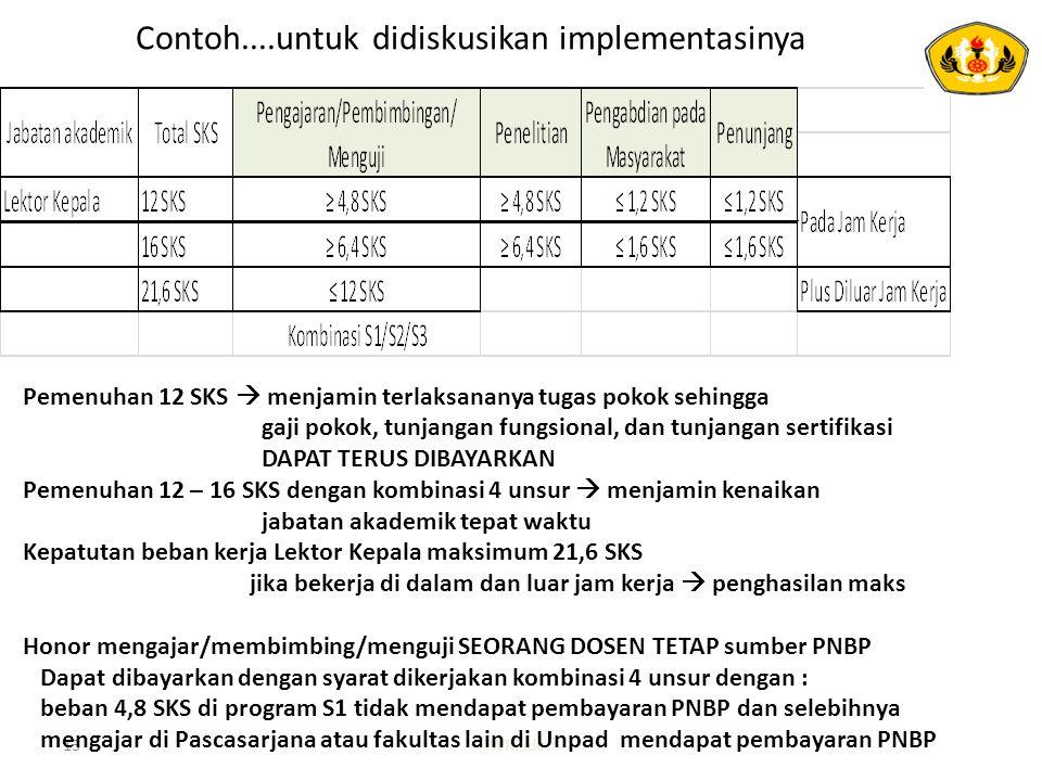 Contoh....untuk didiskusikan implementasinya 13WR2.doc Pemenuhan 12 SKS  menjamin terlaksananya tugas pokok sehingga gaji pokok, tunjangan fungsional