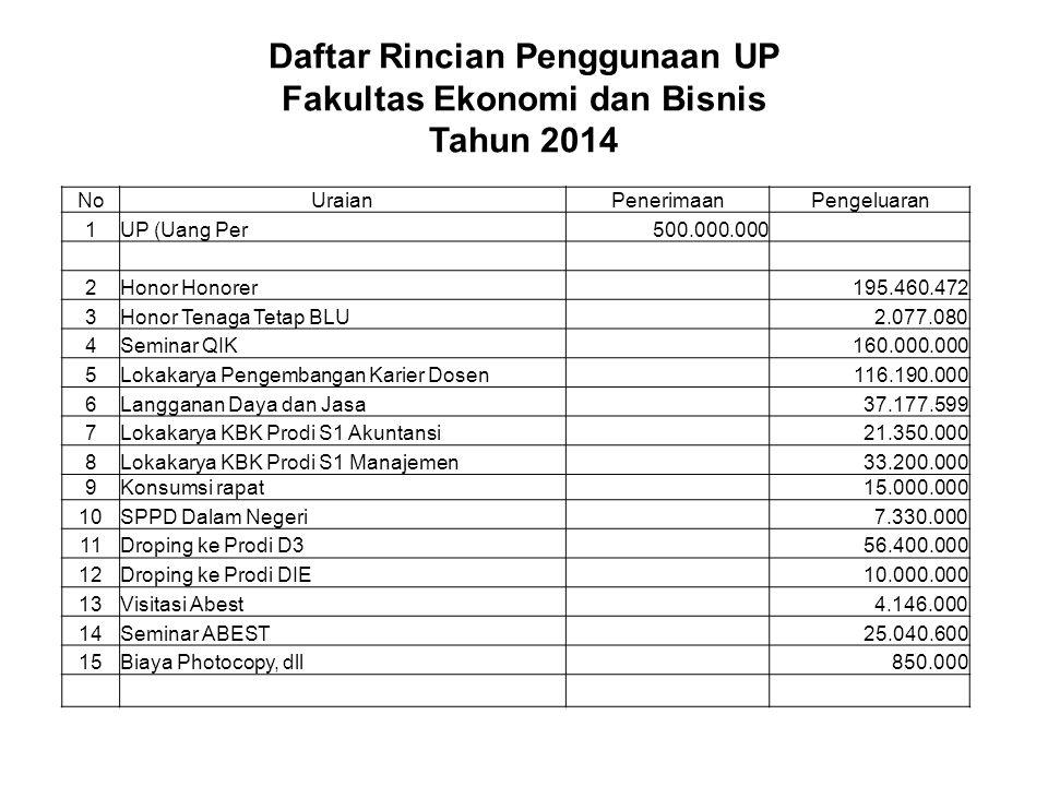 Daftar Rincian Penggunaan UP Fakultas Ekonomi dan Bisnis Tahun 2014 NoUraianPenerimaanPengeluaran 1UP (Uang Per500.000.000 2Honor Honorer 195.460.472