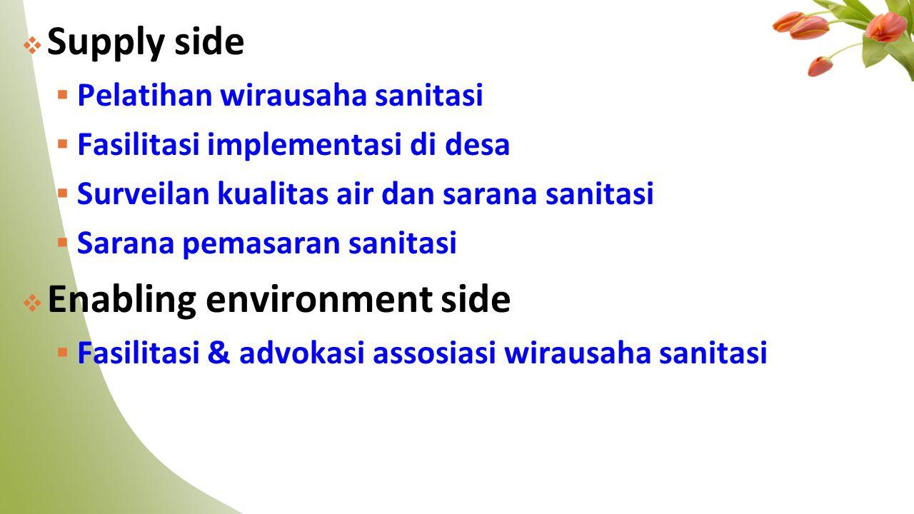  Supply side  Pelatihan wirausaha sanitasi  Fasilitasi implementasi di desa  Surveilan kualitas air dan sarana sanitasi  Sarana pemasaran sanitas