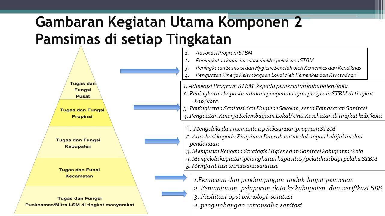 Gambaran Kegiatan Utama Komponen 2 Pamsimas di setiap Tingkatan 1. Advokasi Program STBM kepada pemerintah kabupaten/kota 2. Peningkatan kapasitas dal
