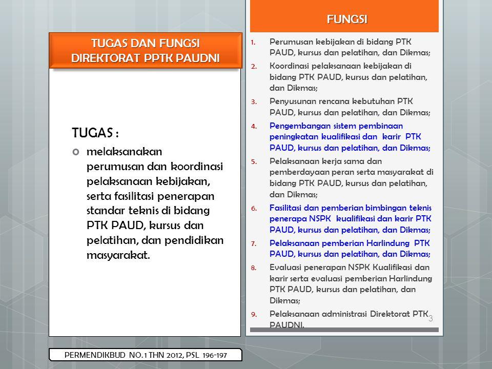 PERMENDIKBUD NO. 1 THN 2012, PSL 196-197 TUGAS :  melaksanakan perumusan dan koordinasi pelaksanaan kebijakan, serta fasilitasi penerapan standar tek