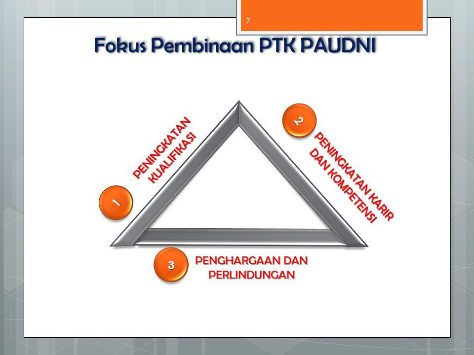 Fokus Pembinaan PTK PAUDNI PENINGKATAN KUALIFIKASI 1 PENINGKATAN KARIR DAN KOMPETENSI 2 PENGHARGAAN DAN PERLINDUNGAN 3 7
